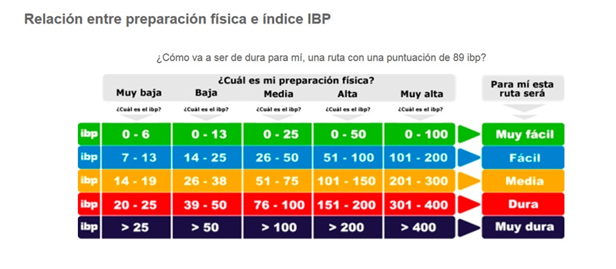 IBP INDEX valoracion de esfuerzo